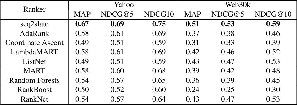 Figure 2 for Seq2Slate: Re-ranking and Slate Optimization with RNNs