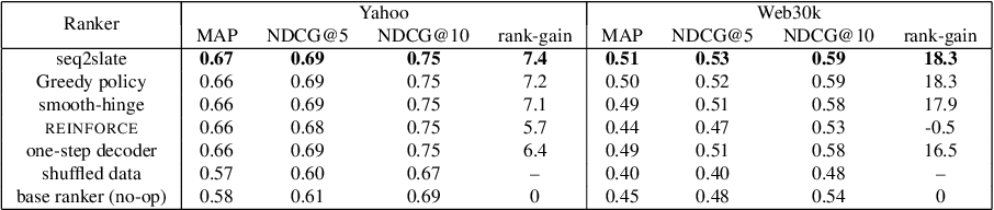Figure 4 for Seq2Slate: Re-ranking and Slate Optimization with RNNs