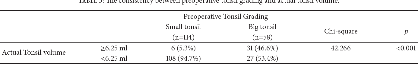 Correlation Between Brodsky Tonsil Scale And Tonsil Volume In Adult