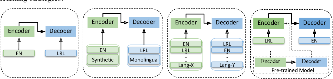 Figure 2 for Low Resource Neural Machine Translation: A Benchmark for Five African Languages