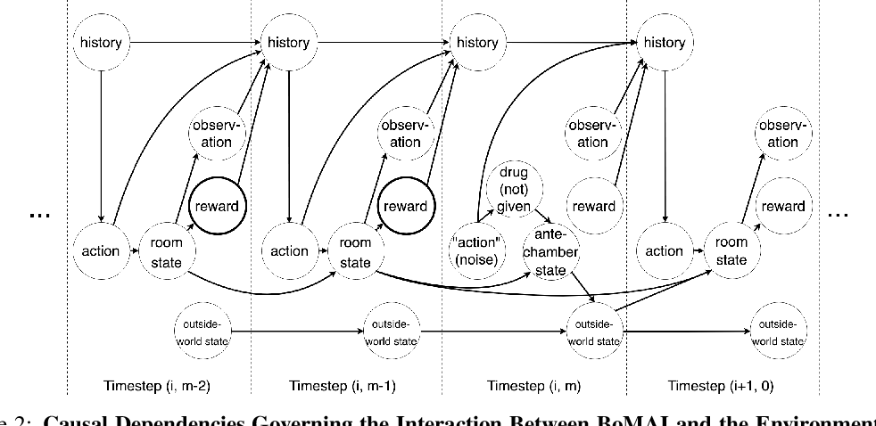 Figure 2 for Asymptotically Unambitious Artificial General Intelligence