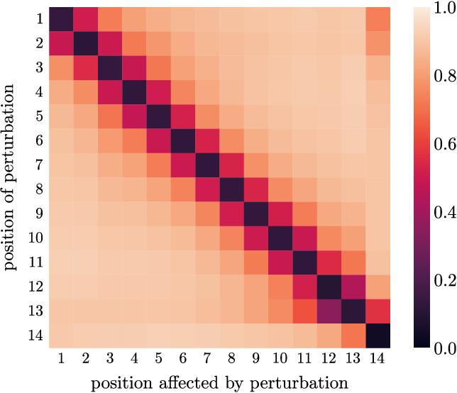 Figure 1 for BERT as a Teacher: Contextual Embeddings for Sequence-Level Reward
