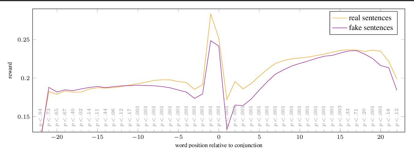 Figure 3 for BERT as a Teacher: Contextual Embeddings for Sequence-Level Reward