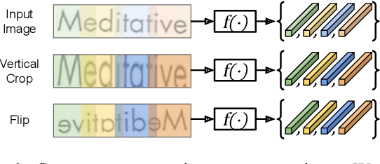 Figure 3 for Sequence-to-Sequence Contrastive Learning for Text Recognition