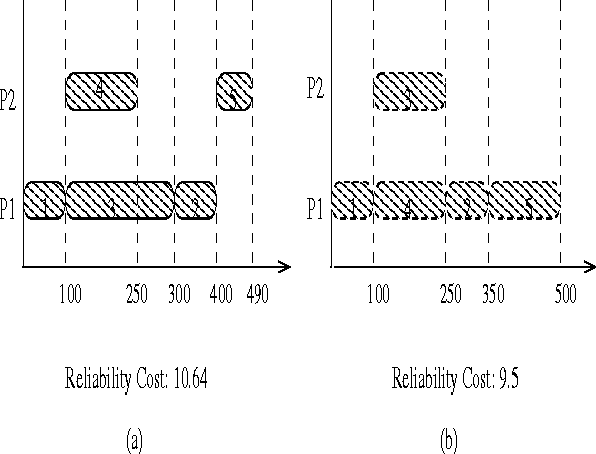 PDF] Reliability Driven Task Scheduling for Heterogeneous