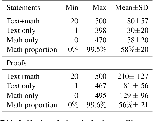 Figure 3 for Learning to Match Mathematical Statements with Proofs