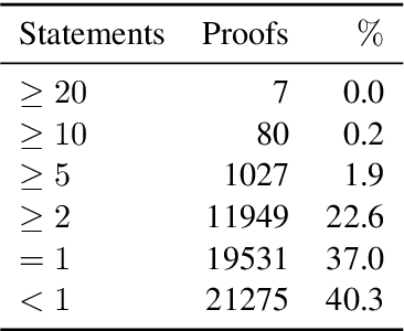 Figure 4 for Learning to Match Mathematical Statements with Proofs