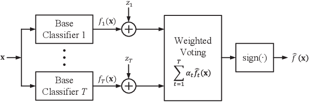 Figure 1 for Boosting Classifiers with Noisy Inference