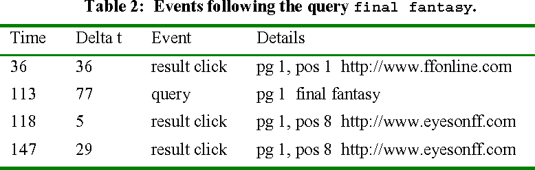 Table 2 from Understanding user goals in web search