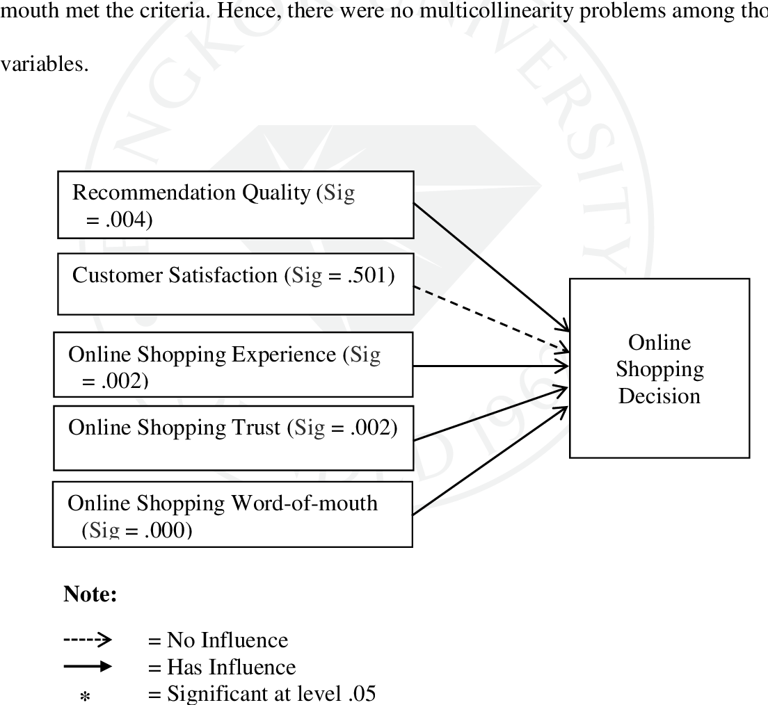 (PDF) Measuring customer satisfaction with the