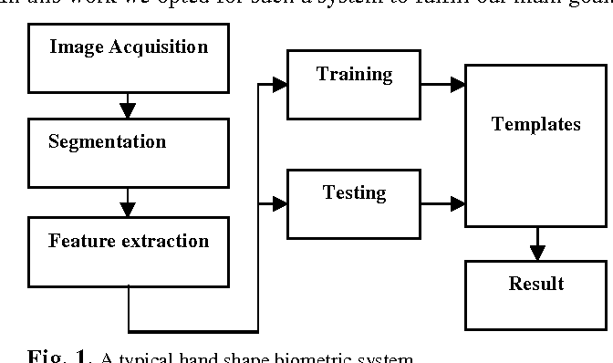 Figure 2 for Victory Sign Biometric for Terrorists Identification