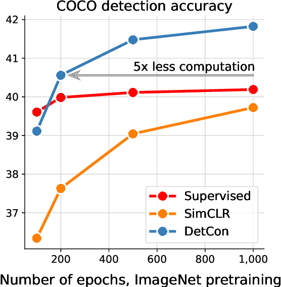 Figure 1 for Efficient Visual Pretraining with Contrastive Detection