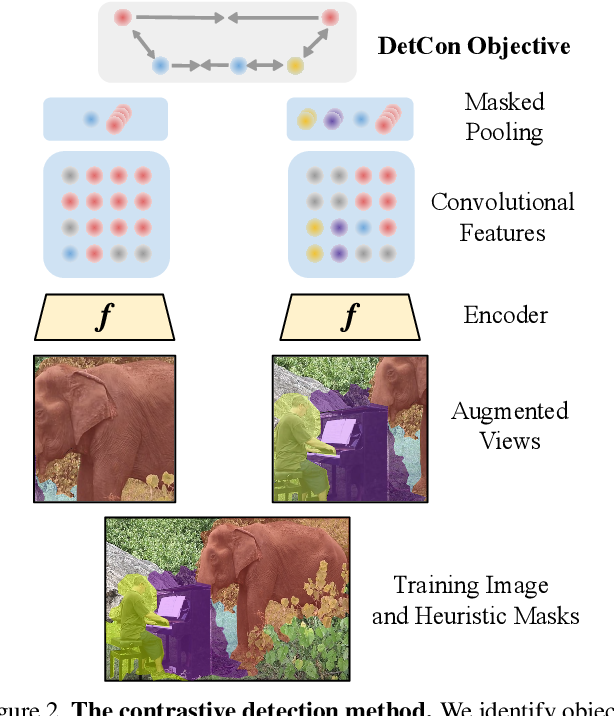 Figure 2 for Efficient Visual Pretraining with Contrastive Detection