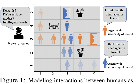 Figure 1 for Bounded Risk-Sensitive Markov Game and Its Inverse Reward Learning Problem