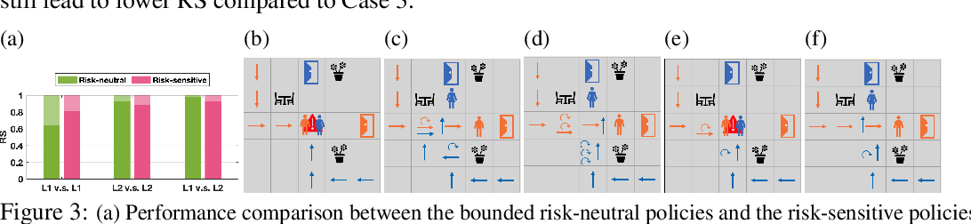 Figure 3 for Bounded Risk-Sensitive Markov Game and Its Inverse Reward Learning Problem
