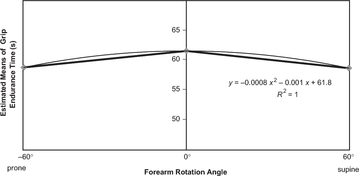 Effect Of Elbow Flexion Forearm Rotation And Upper Arm Abduction On