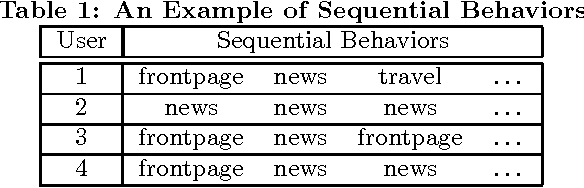 Figure 1 for Characterizing A Database of Sequential Behaviors with Latent Dirichlet Hidden Markov Models