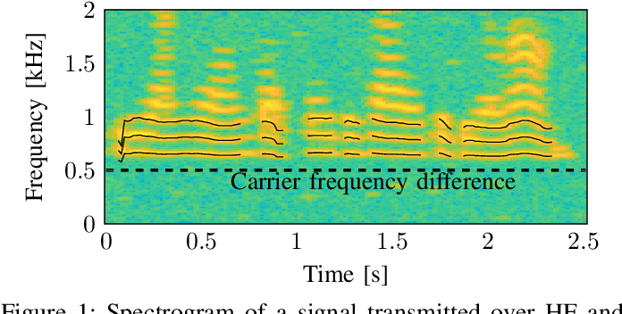 Figure 1 for Open Range Pitch Tracking for Carrier Frequency Difference Estimation from HF Transmitted Speech