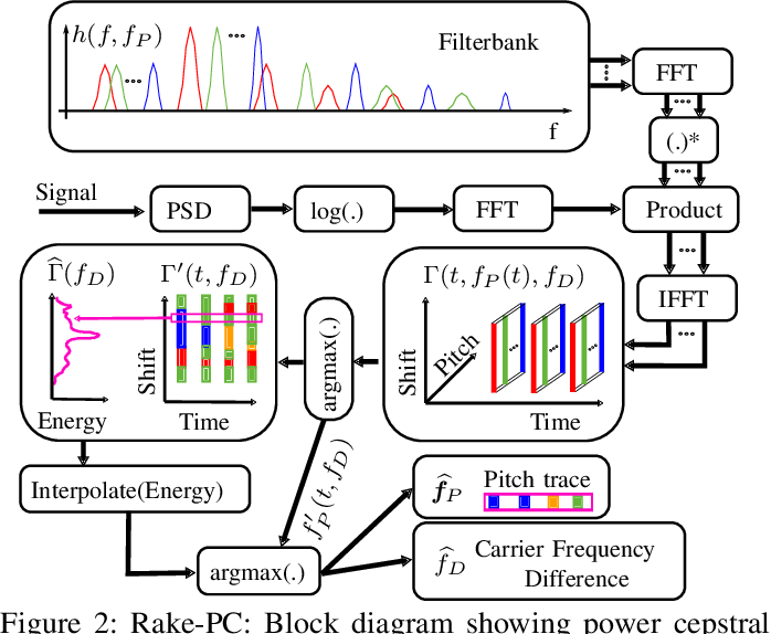 Figure 2 for Open Range Pitch Tracking for Carrier Frequency Difference Estimation from HF Transmitted Speech