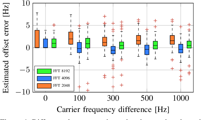 Figure 4 for Open Range Pitch Tracking for Carrier Frequency Difference Estimation from HF Transmitted Speech