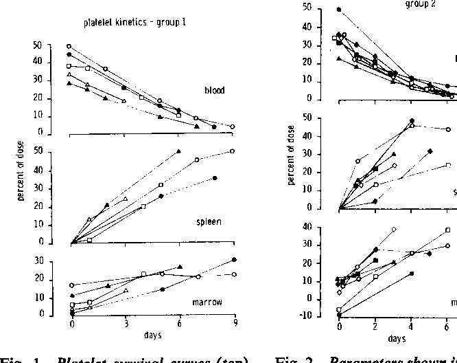 Spleen function and platelet kinetics. - Semantic Scholar
