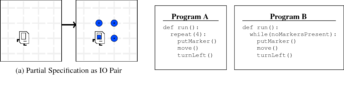 Figure 1 for Leveraging Grammar and Reinforcement Learning for Neural Program Synthesis