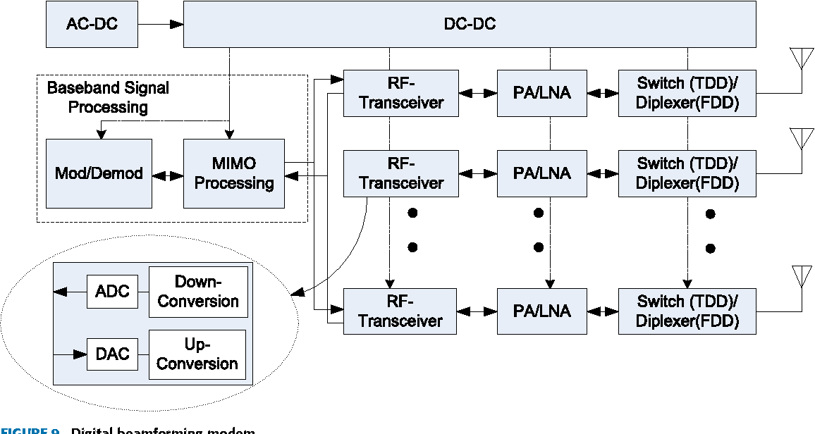 Figure 9 from Insights and Approaches for Low-Complexity 5G