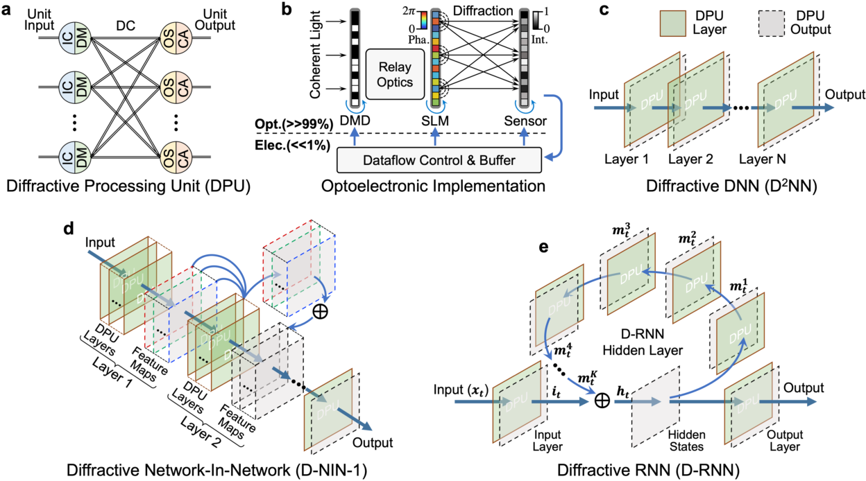 Figure 1 for Large-scale neuromorphic optoelectronic computing with a reconfigurable diffractive processing unit