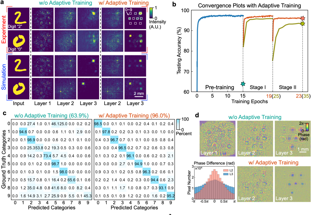 Figure 2 for Large-scale neuromorphic optoelectronic computing with a reconfigurable diffractive processing unit