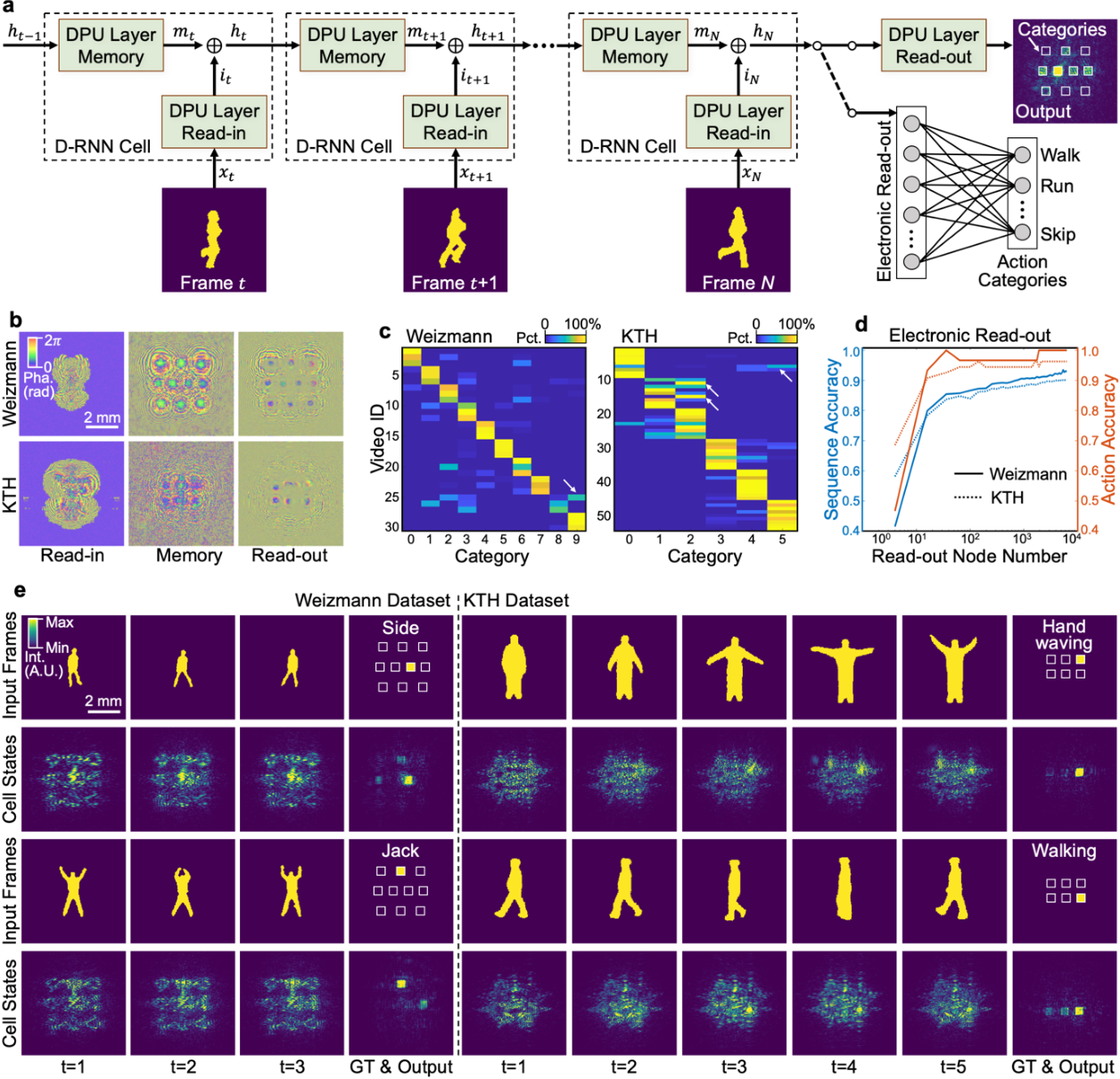 Figure 4 for Large-scale neuromorphic optoelectronic computing with a reconfigurable diffractive processing unit