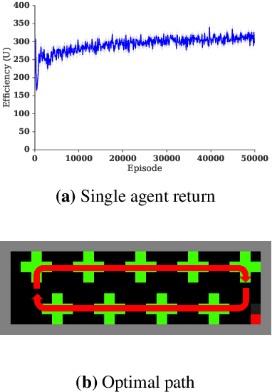 Figure 2 for A multi-agent reinforcement learning model of common-pool resource appropriation