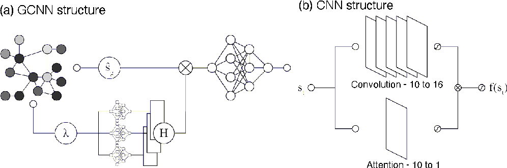 Figure 2 for Capturing and Explaining Trajectory Singularities using Composite Signal Neural Networks
