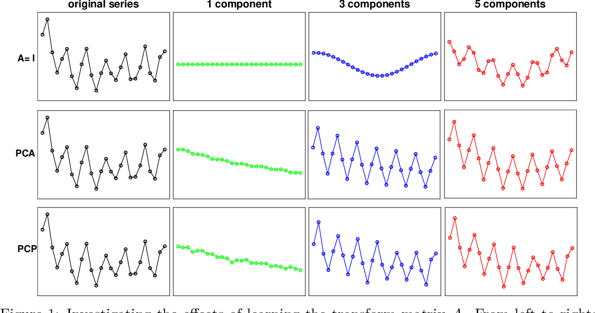 Figure 1 for Time Series Forecasting via Learning Convolutionally Low-Rank Models