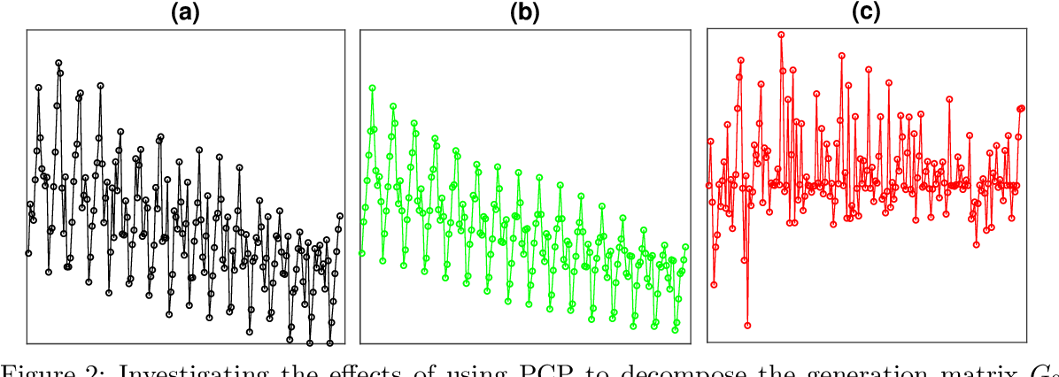 Figure 3 for Time Series Forecasting via Learning Convolutionally Low-Rank Models