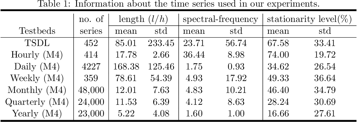 Figure 2 for Time Series Forecasting via Learning Convolutionally Low-Rank Models