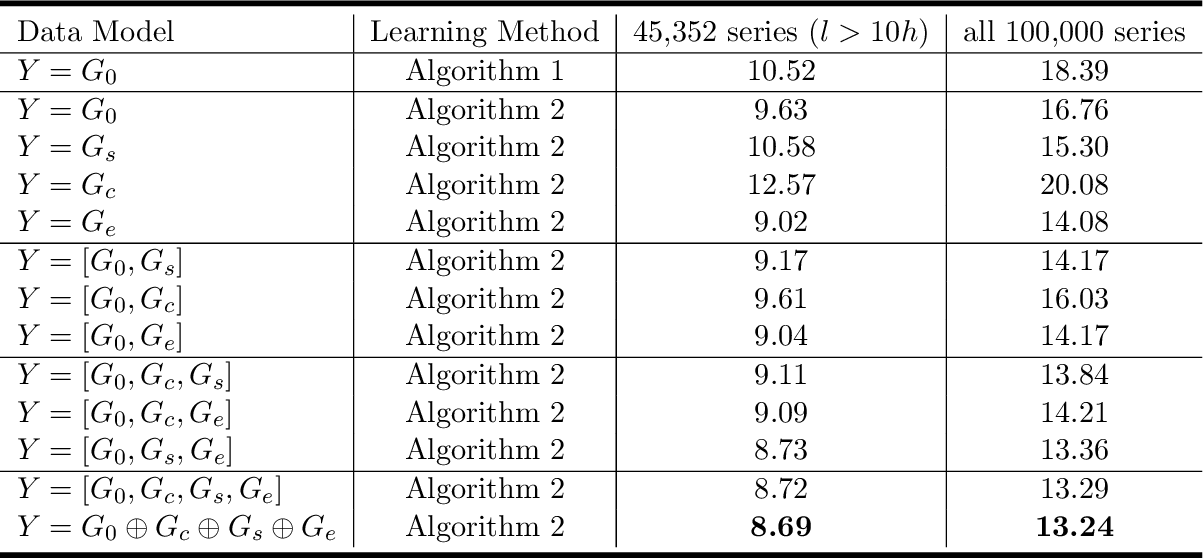 Figure 4 for Time Series Forecasting via Learning Convolutionally Low-Rank Models