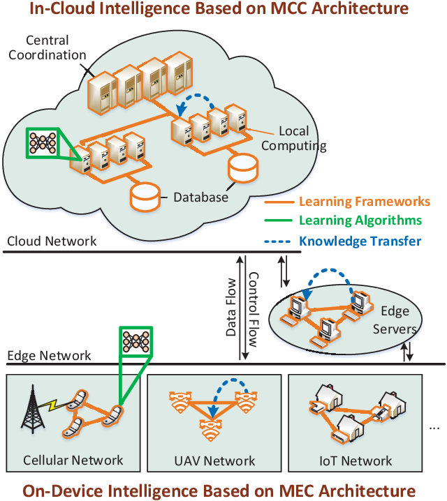 Figure 1 for Scalable Learning Paradigms for Data-Driven Wireless Communication