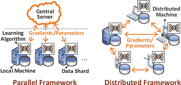 Figure 2 for Scalable Learning Paradigms for Data-Driven Wireless Communication