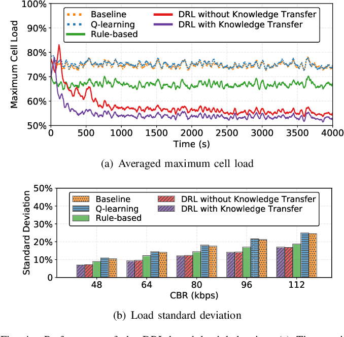 Figure 4 for Scalable Learning Paradigms for Data-Driven Wireless Communication