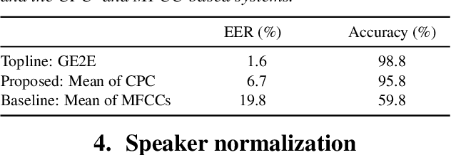 Figure 2 for Analyzing Speaker Information in Self-Supervised Models to Improve Zero-Resource Speech Processing