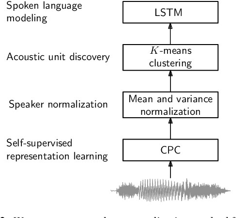 Figure 3 for Analyzing Speaker Information in Self-Supervised Models to Improve Zero-Resource Speech Processing