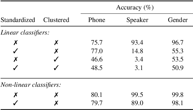 Figure 4 for Analyzing Speaker Information in Self-Supervised Models to Improve Zero-Resource Speech Processing