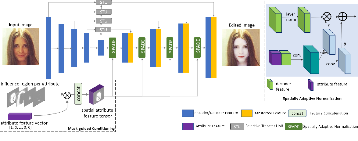 Figure 4 for MagGAN: High-Resolution Face Attribute Editing with Mask-Guided Generative Adversarial Network