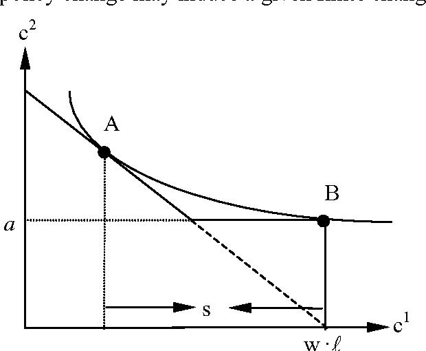 Fig. 1: Savings moral hazard.