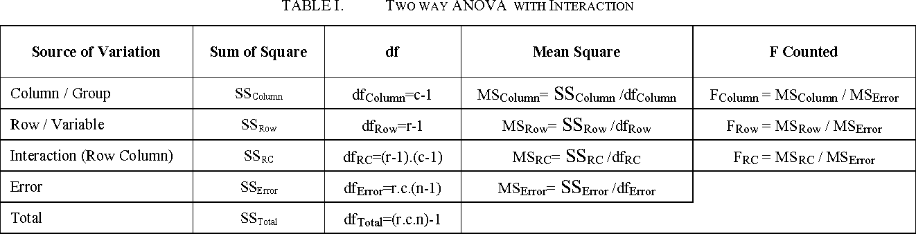 Two-Way ANOVA with interaction approach to compare content