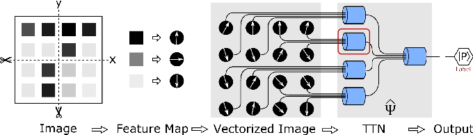 Figure 1 for Machine Learning by Two-Dimensional Hierarchical Tensor Networks: A Quantum Information Theoretic Perspective on Deep Architectures