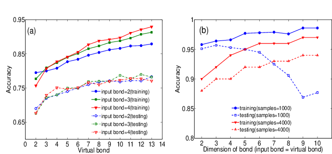 Figure 2 for Machine Learning by Two-Dimensional Hierarchical Tensor Networks: A Quantum Information Theoretic Perspective on Deep Architectures