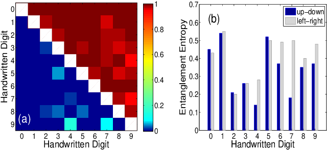 Figure 4 for Machine Learning by Two-Dimensional Hierarchical Tensor Networks: A Quantum Information Theoretic Perspective on Deep Architectures