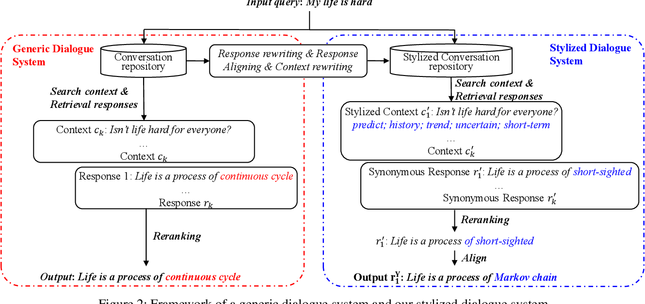 Figure 3 for Stylistic Retrieval-based Dialogue System with Unparallel Training Data