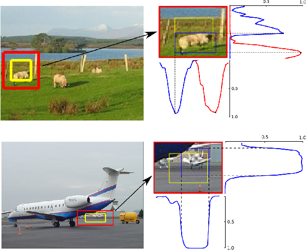Figure 1 for LocNet: Improving Localization Accuracy for Object Detection